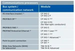 S7-300 Communication modules