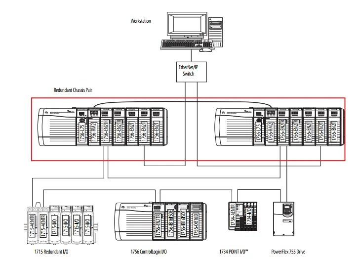 Redundant ControlLogix System