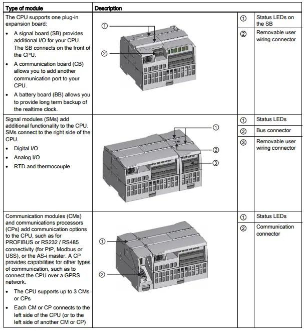 SIEMENS S7-1200 MODULE