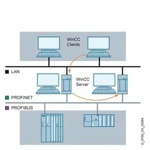 WinCC/Redundancy