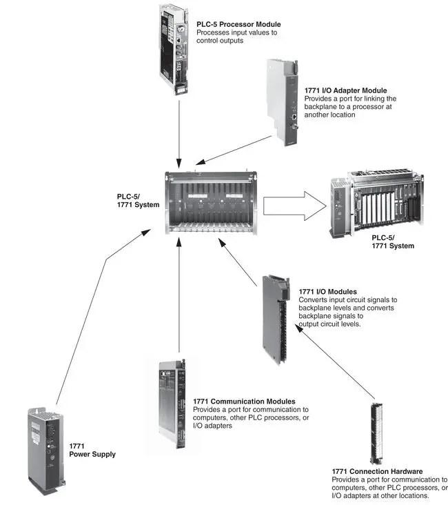 PLC-5 System