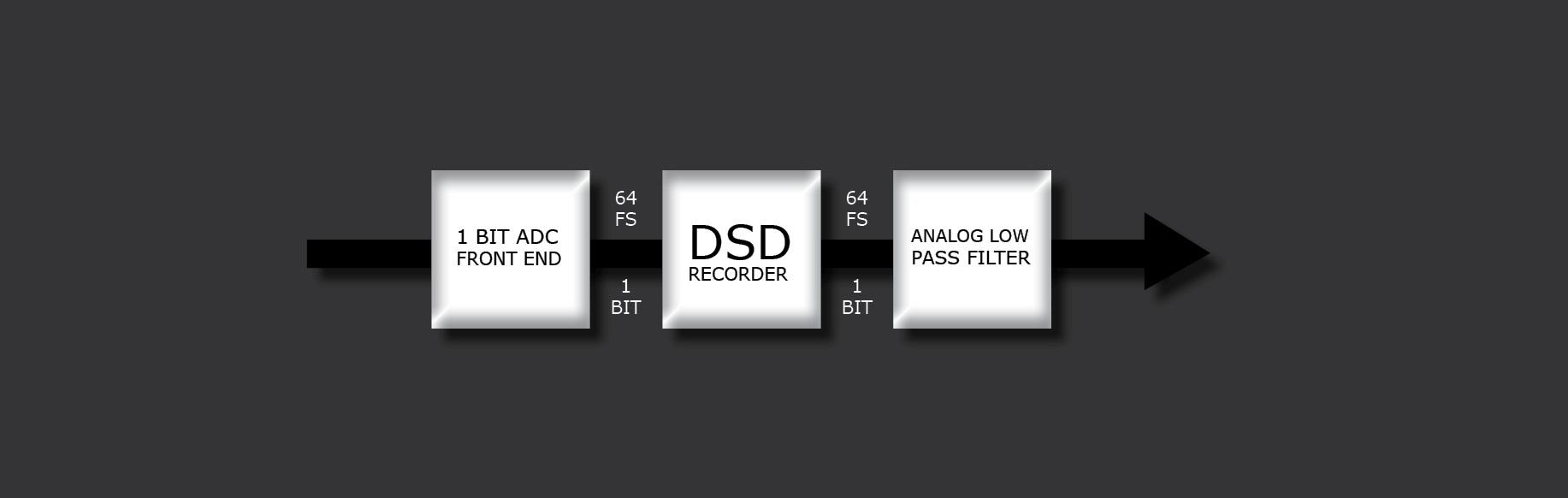 DSD – Jewels concealed behind the scarlet book | AudioPhile Linux