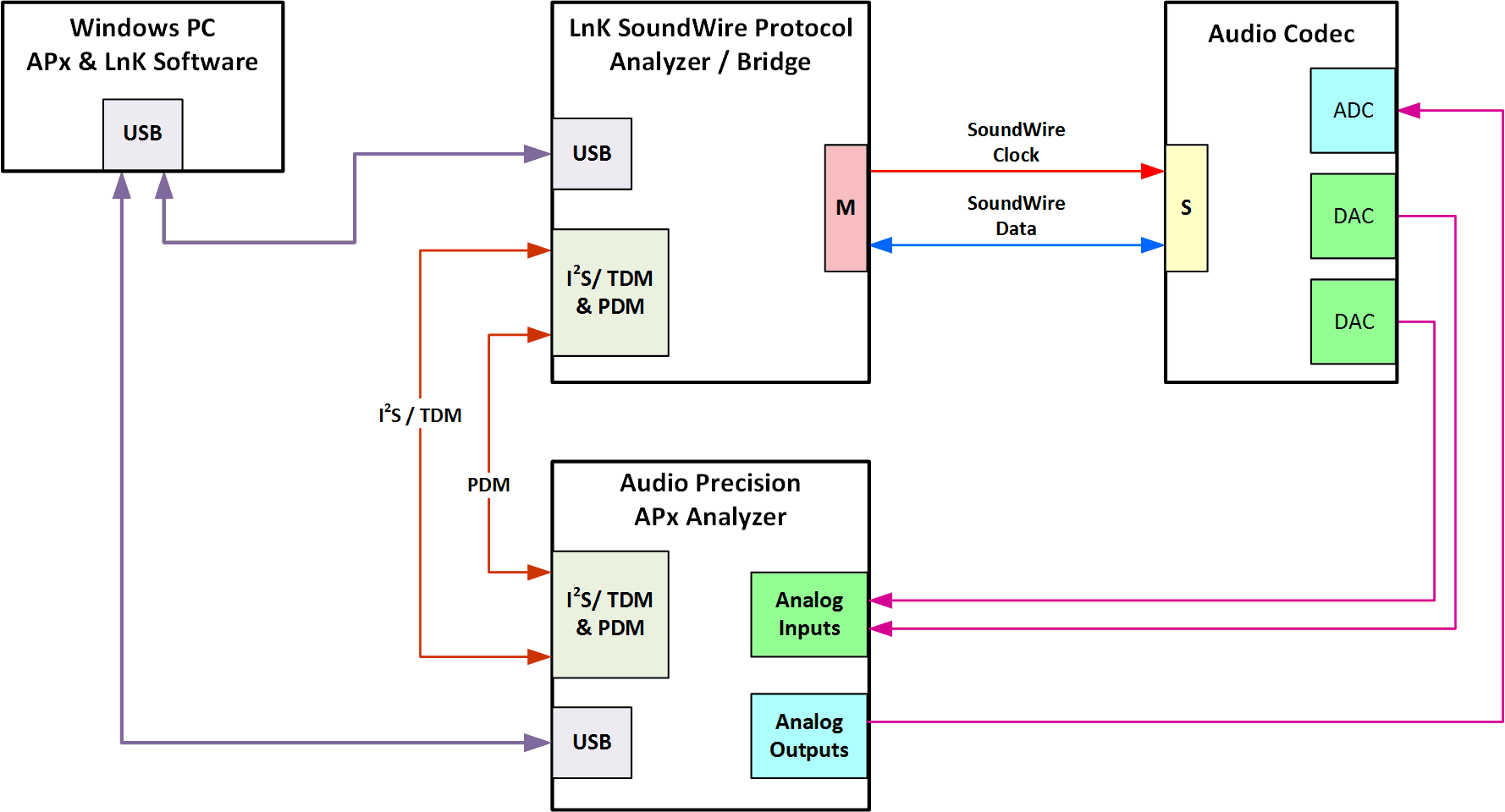 hight resolution of soundwire audio test system block diagram