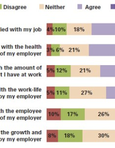 also employees want more recognition growth opportunity rh apa