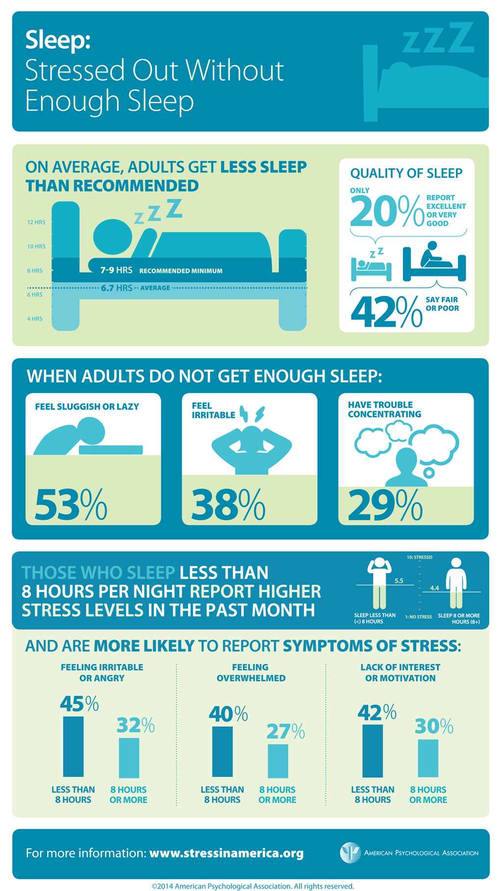 stress in america survey