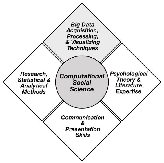 Computational social science skills