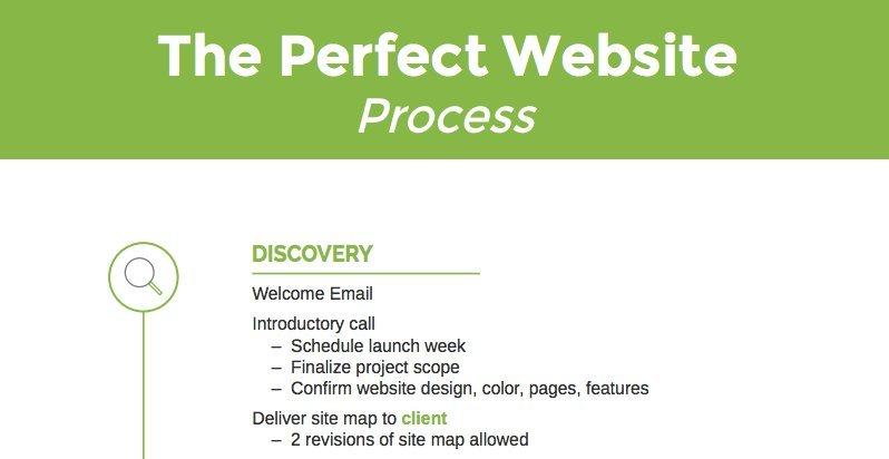 Design Process for Websites