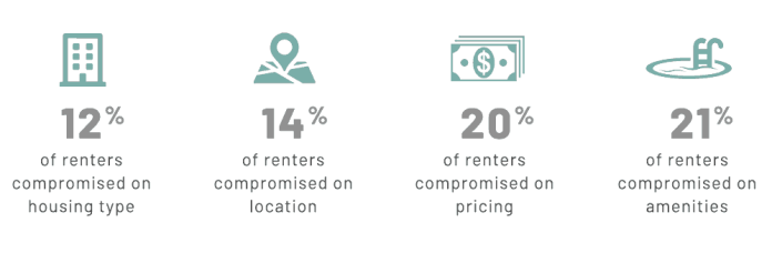 4 things renters must compromise on: housing type, location, pricing, amentities