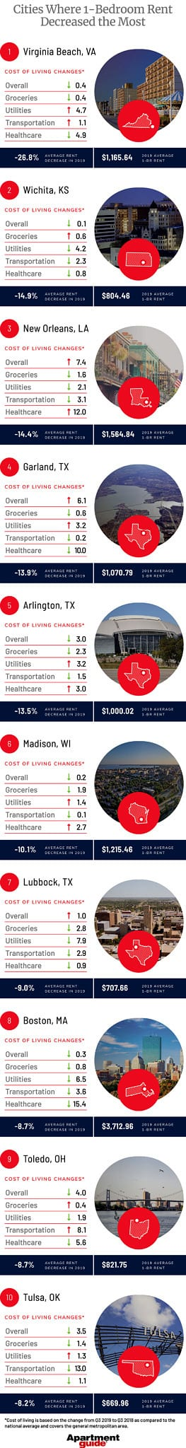 Average Electric Bill For 1 Bedroom Apartment In Nj | www ...