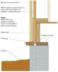 Wood Frame Stucco