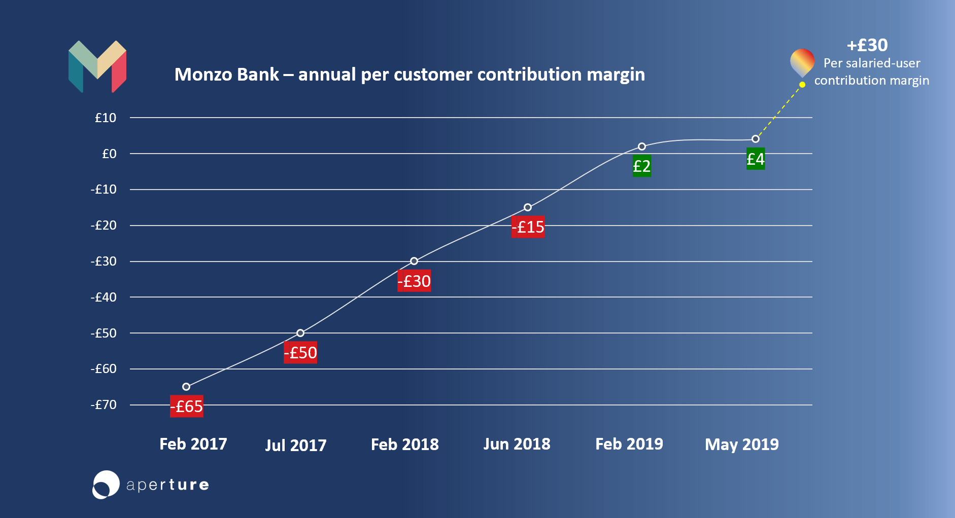 Monzo customer contribution margin