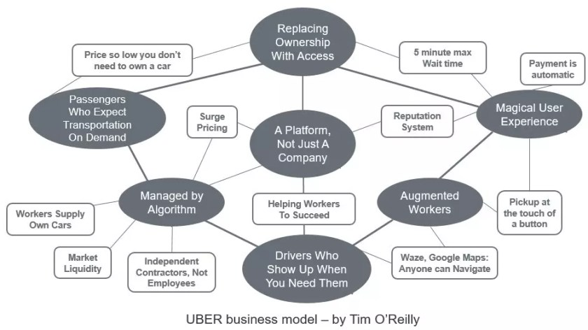UBER Business Model, by Tim O'Reilly
