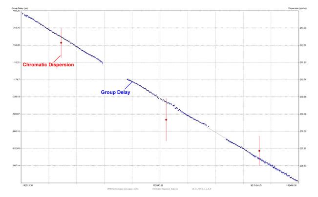 Optical Complex Spectrum Analyzer Application Notes