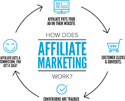 how-affiliate-marketing-campaign-works