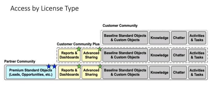 Community License Type
