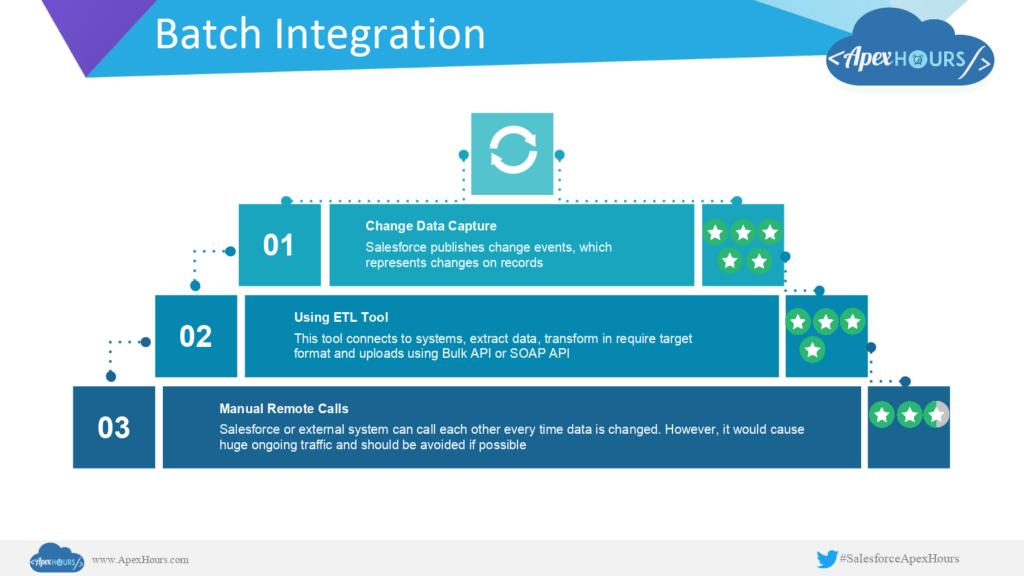 Batch Integration