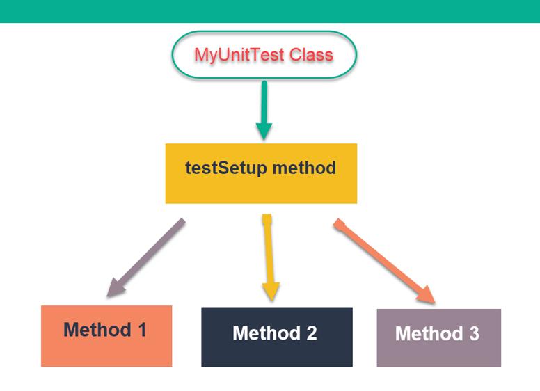TestSetup method in Test Class