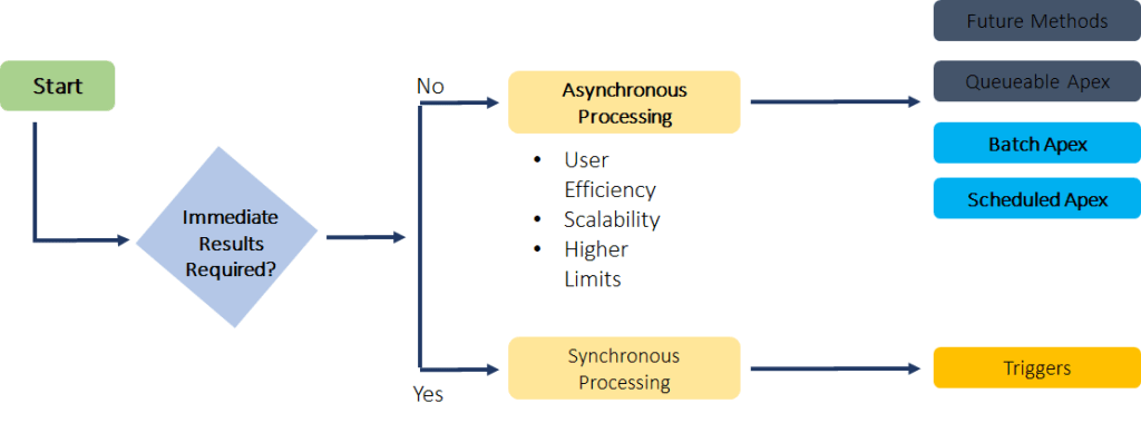 Demystifying Asynchronous Processing