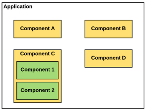 Anatomy of an Aura Component