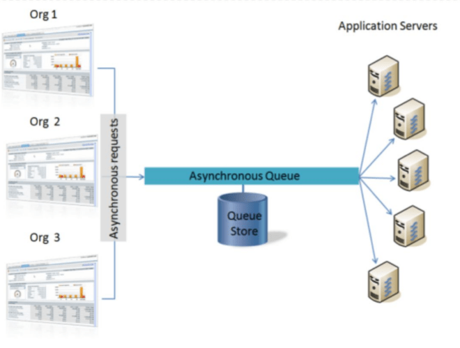 Asynchronous Process on Salesforce Platform