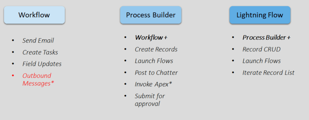 Workflow Vs Process Builder Vs Flow