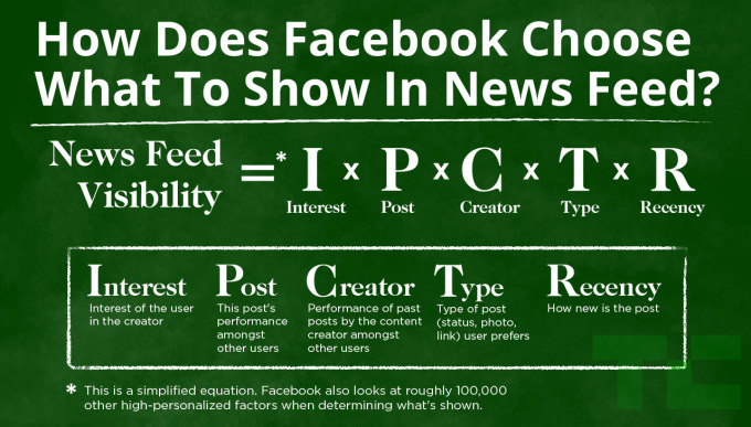 Facebook News Feed Places Friends Higher Than Other Pages