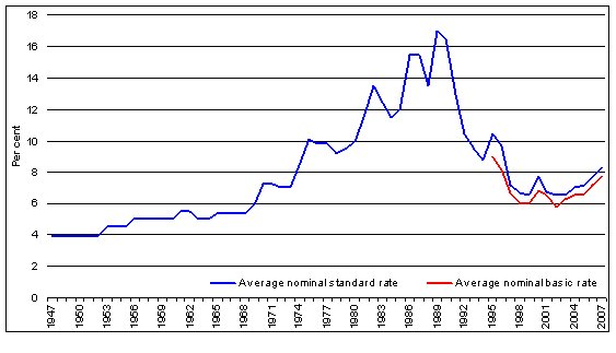 Home Loan Interest Rates And Repayments Parliament Of Australia