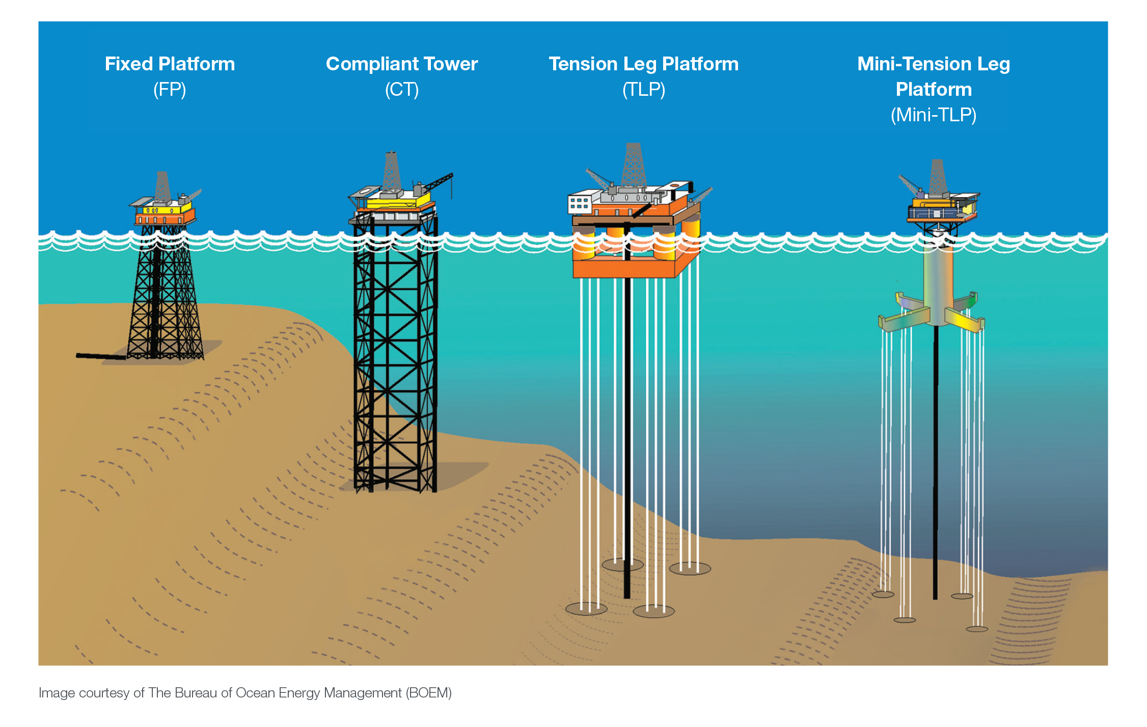 Offshore Access to Americas Oil and Natural Gas Resources