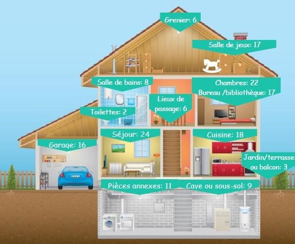Répartition des équipements électriques et électroniques dans une maison