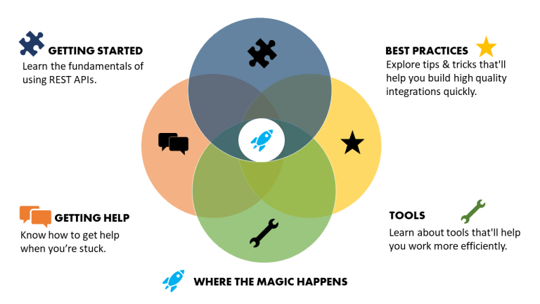 Venn diagram with 4 intersecting circles: Getting Started, Best Practices, Tools, Getting Help