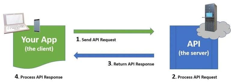 API request | response example