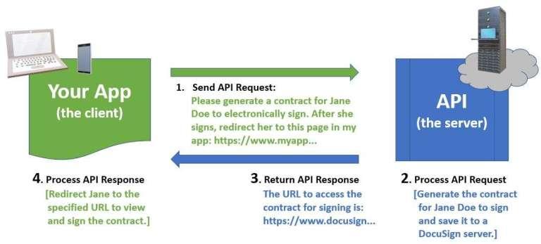 API request | response example - DocuSign