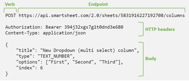 Example API request with the parts labelled - verb, endpoint, HTTP headers, Body