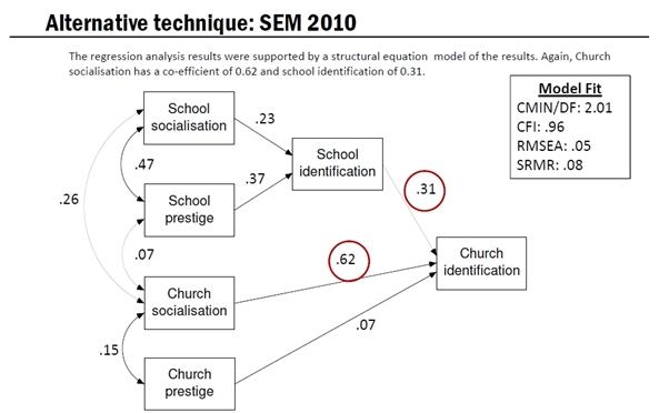 SEM Tech