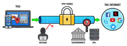 O que é uma VPN