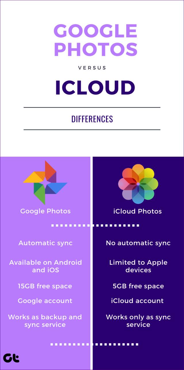 Google Photos vs Icloud 20