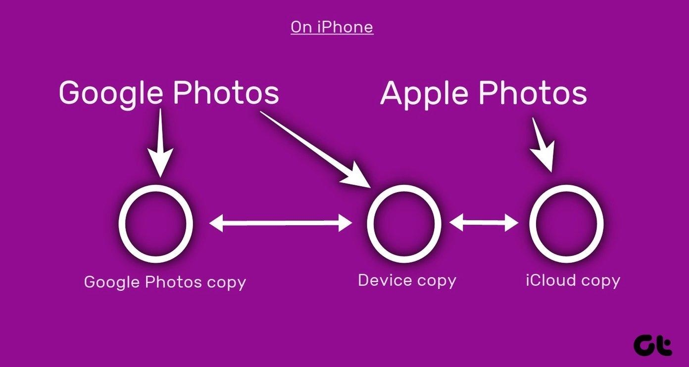 Excluir fotos do Google Fotos, mas não do Icloud 17