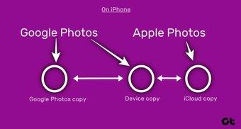 """Excluir fotos do Google Fotos, mas não do Icloud 17 """"width ="""" 1392 """"height ="""" 743 """"data-size ="""" auto """"size ="""" (largura mínima: 976px) 700px, (largura mínima: 448px) 75vw, 90vw """"srcset ="""" https://www.aplicativosandroid.com/wp-content/uploads/2019/12/1577379688_253_Como-excluir-fotos-do-Google-Fotos-mas-nao-do-iCloud.jpg 1392w, https: / /cdn.guidingtech.com/imager/media/assets/249608/delete-photos-from-google-photos-but-not-from-icloud-17_935adec67b324b146ff212ec4c69054f.jpg?1576909668 700w, https://cdn.guidingtech.com/ imager / media / assets / 249608 / delete-photos-from-google-photos-but-not-from icloud-17_40dd5eab97016030a3870d712fd9ef0f.jpg? 1576909668 500w, https://cdn.guidingtech.com/imager/media/assets/249608 /delete-photos-from-google-photos-but-not-from-icloud-17_7c4a12eb7455b3a1ce1ef1cadcf29289.jpg?1576909668 340w"""