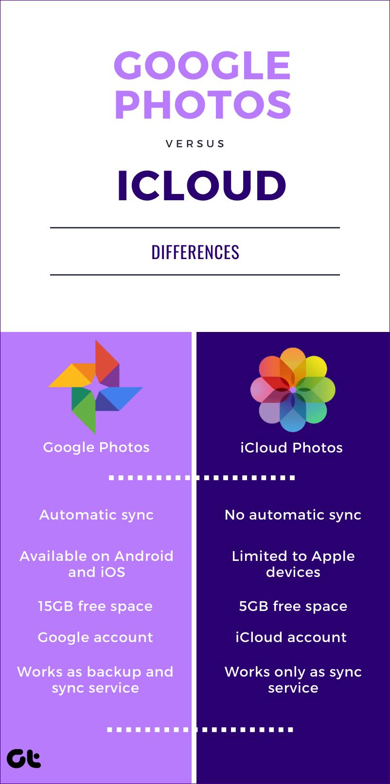 Icloud Iphone para o Google Fotos 11