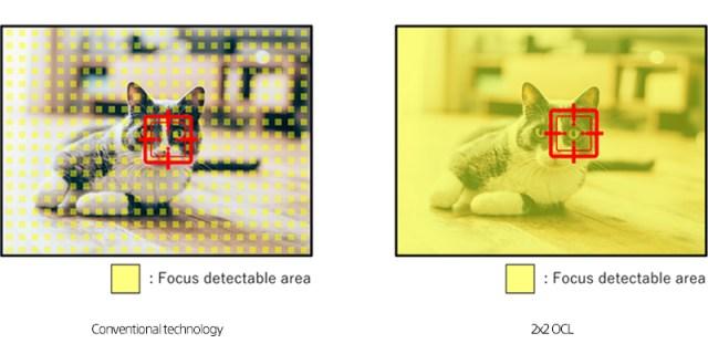 Área de foco Sony 2x2 OCL - O que é o foco automático All Pixel?
