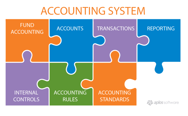 accounting-system-infographic