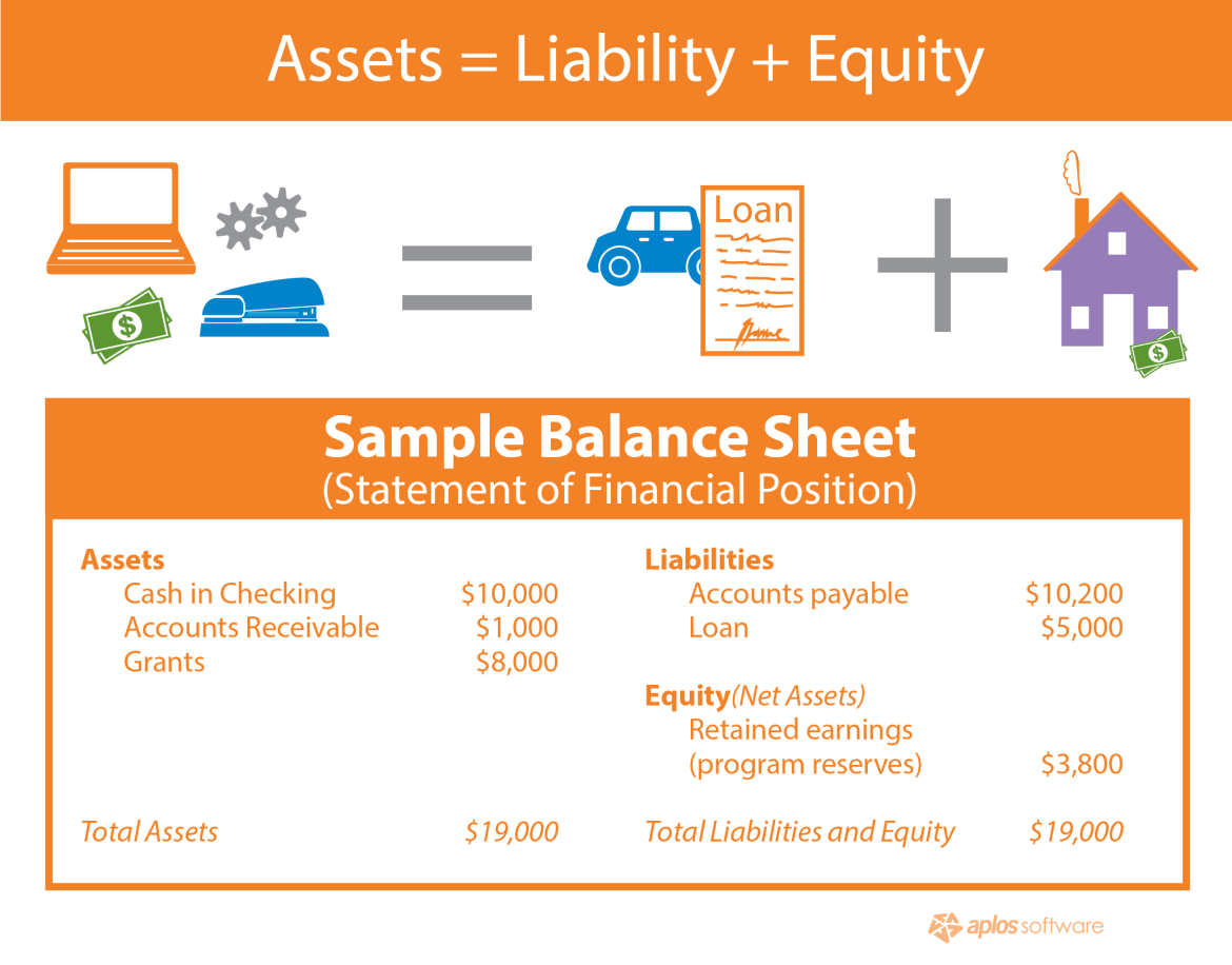balance-sheet-financial-position