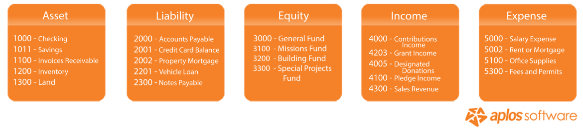 nonprofit-chart-of-accounts-example