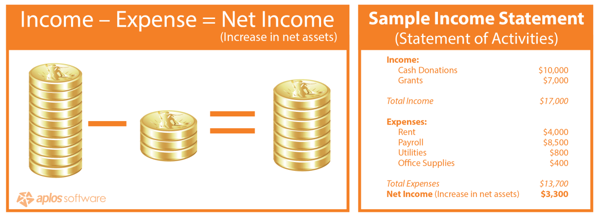 income-statement-activities