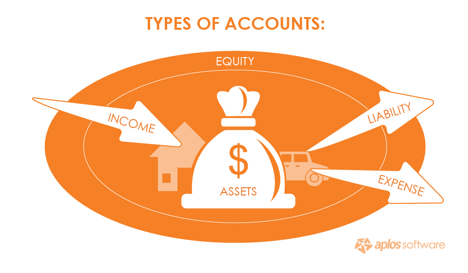 types-of-accounts