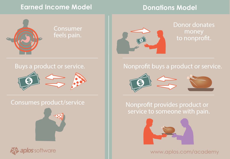 Description Section - earned-income-model-vs-donor-model