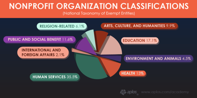 nonprofit-organization-classifications