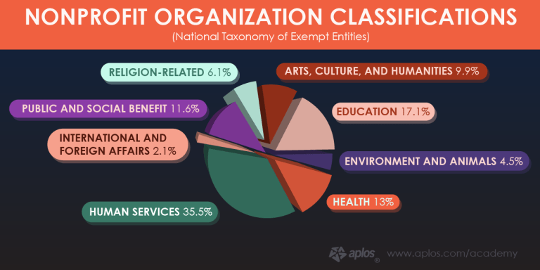 Nonprofit fundraising chart - classifications