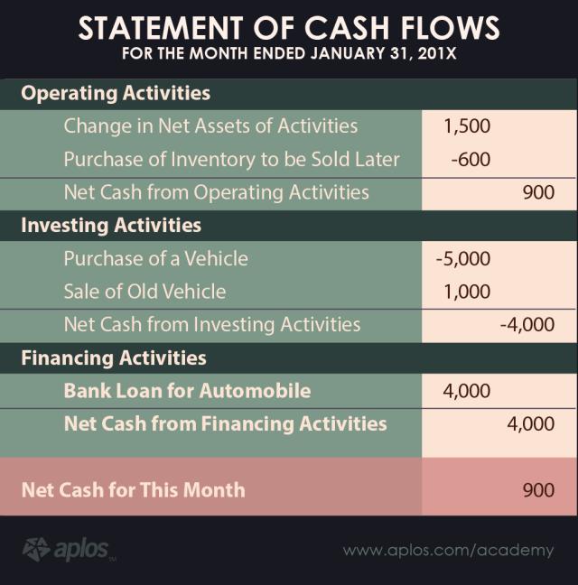 nonprofit business plan - finances section