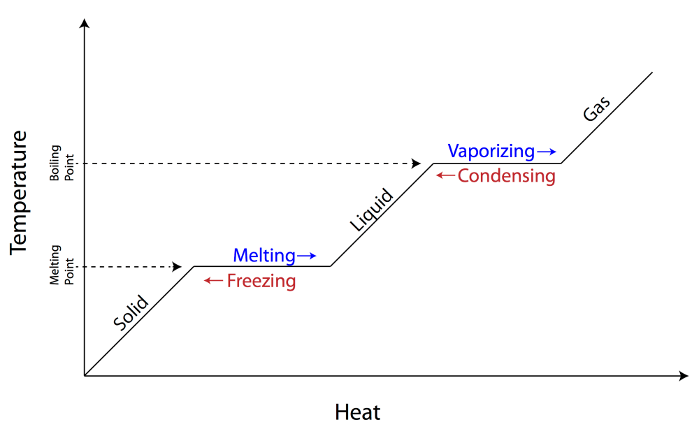 medium resolution of diagram of phase change